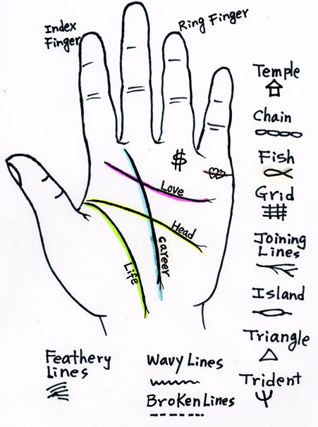 PALM READING – Springs Greeting Cards