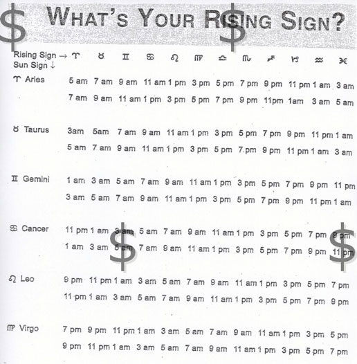 BASIC WESTERN ASTROLOGY – THE RISING SIGNS – Springs